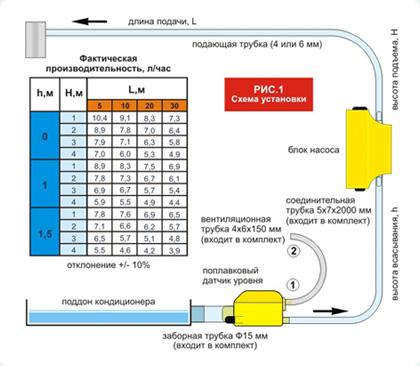 Установка насосов для кондиционера установка кондиционеров в канске